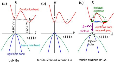 germanium vs silicon band gap photonics free text monolithically integrated ge on si active photonics html