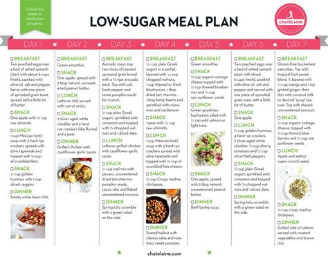 Sugar Detox Meal Planning by The Seven Day Low Sugar Diet Low Sugar Meals Low Sugar
