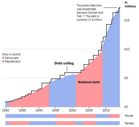 Current Us Debt Ceiling by Us Clean Debt Ceiling Lifted Again To Pay For