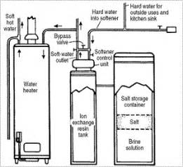 how does a water softener work diagram how do softeners work culligan of mid missouri