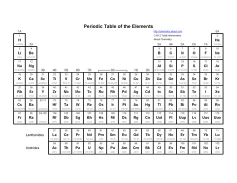 S Symbol Periodic Table by Periodictable Png 1 600 215 1 237 Pixels Education