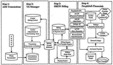 data flow diagram for billing system new data flow diagram restaurant management system diagram