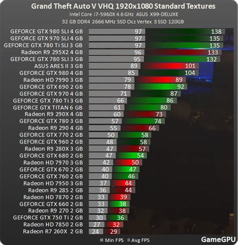 gpu test gamegpu gta v pc benchmark anandtech forums