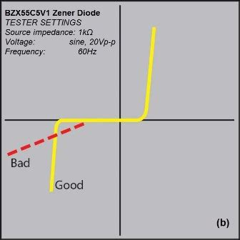 zener diode low leakage zener diode ultra low leakage current 28 images diode leakage current model 28 images low pw