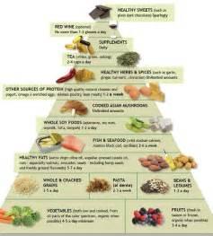 anti inflammatory food pyramid grain brain news update and recipes