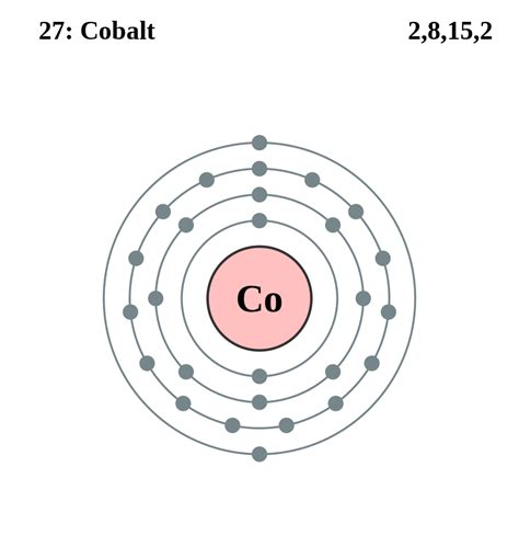 element diagram diagram of element on periodic table diagram free engine