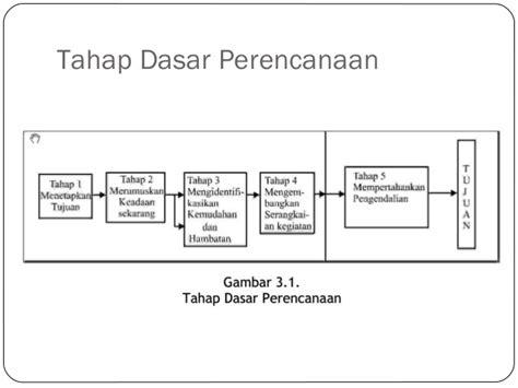 Modul Ut Manajemen Perilaku Organisasi ekma 4116 modul 3 perencanaan pengambilan keputusan