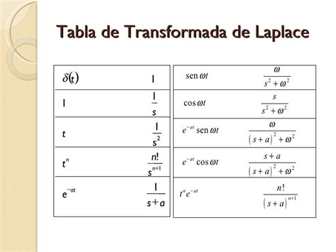 capacitor in laplace domain laplace de capacitor 28 images formulas de transformada de laplace tabla de transformadas