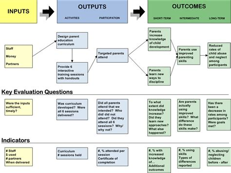 logic model template public health images templates