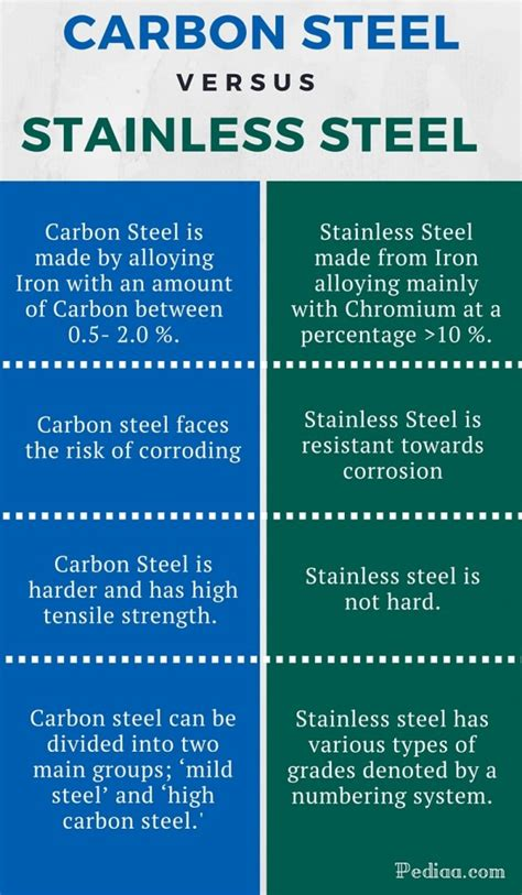 carbon content steel difference between carbon steel and stainless steel