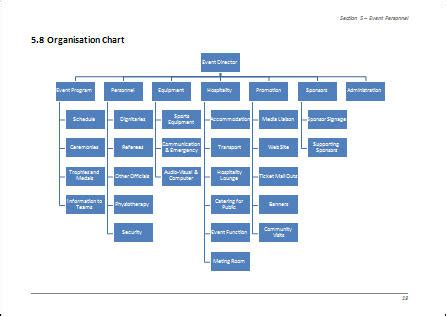 event organisation template exle of organisation chart for event management team