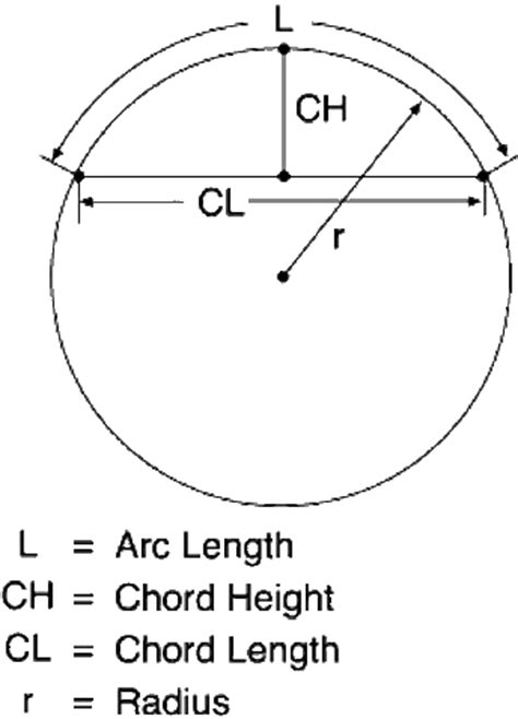 calculator arc flex ability concepts flex ability concepts the curved