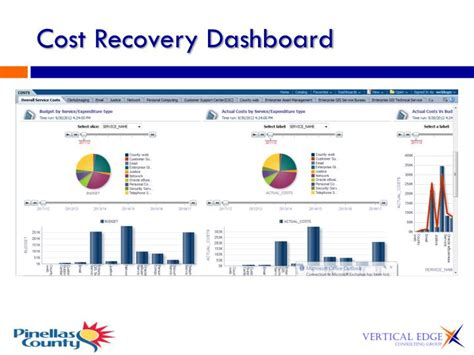 Recovering A Cost by Ppt Obiee Integration With Essbase For Financial