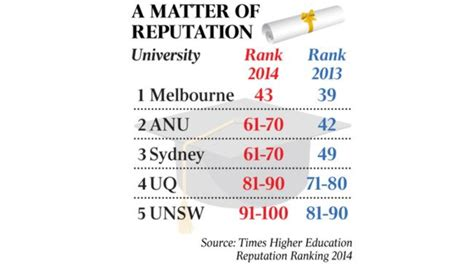 Anu Mba Ranking by The Australian National Ranking Review Autos Post