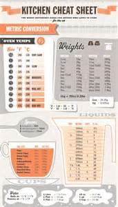 Kitchen Measuring Converter Kitchen Sheet Metric Conversions Handy