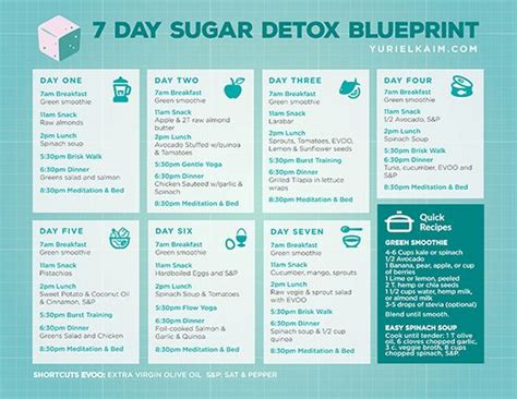 How To Do A Sugar Detox by Sugar Detox Plan Sugar Detox And Detox Plan On