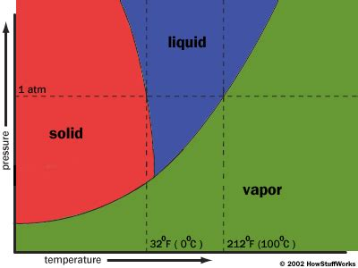 freeze drying phase diagram the process how freeze drying works howstuffworks