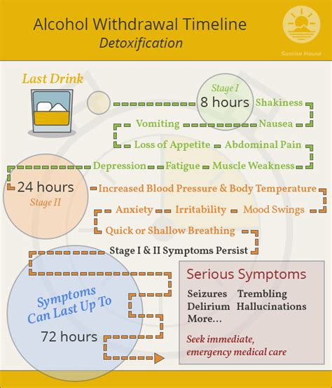 How Do Pulling Detox Symptoms Last by What Is The Timeline For Withdrawal House