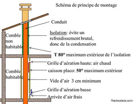 faire un conduit de cheminee pour poele a bois montage des conduits