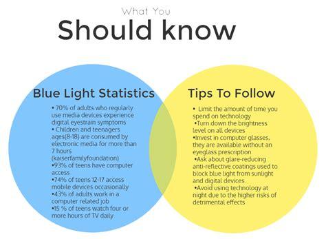 dangers of blue light the dangers of blue light