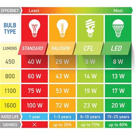 how many lumens in a light what on earth is a lumen and how does it affect plant growth