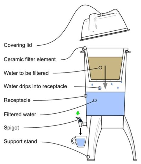 simple water diagram 16 best images about water management on