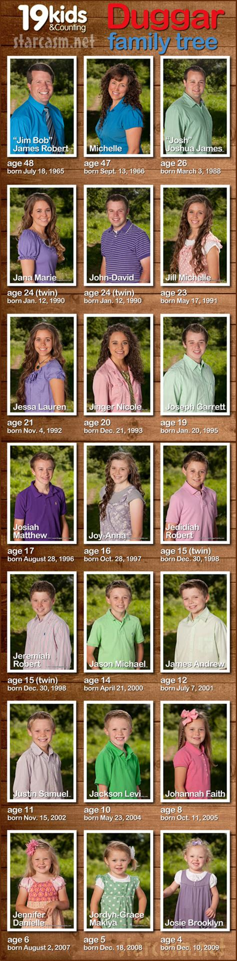 19 And Counting Also Search For The Duggar Family Ages 2015