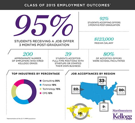 Statistics For Mba Students by Offers Acceptances And Salaries Rise For Kellogg S