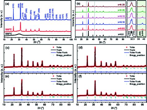 xrd pattern of bifeo3 substitution driven structural and magnetic properties and