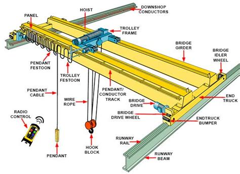 overhead crane parts diagram periodic diagrams science