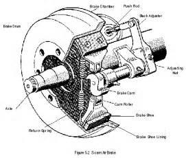 Adjusting Air Brake System Slack Adjusters How To Inspect Slack Adjuster And Air Brake System Tata