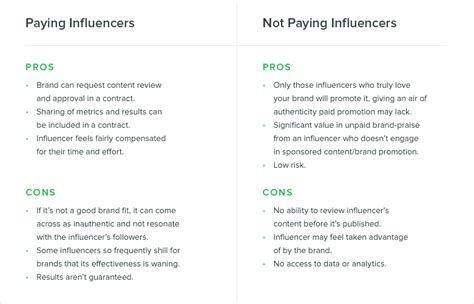 How Much Should You Pay Social Media Influencers Sprout Social Instagram Influencer Agreement Template