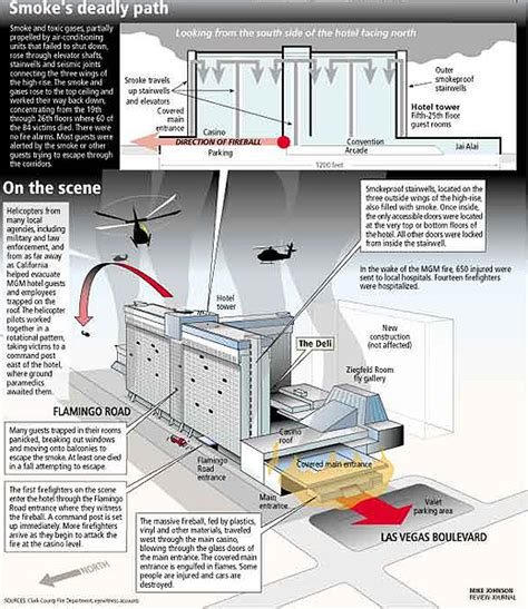 layout of mgm grand hotel learning from the deadly mgm grand fire the next step in