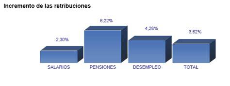 incremento del 11 de las pensiones mercado de trabajo y pensiones en las fuentes tributarias
