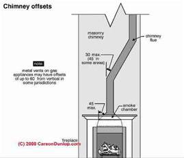 wall metal chimneys for fireplaces diagnosis