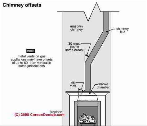 What Is A Fireplace Flue wall metal chimneys for fireplaces diagnosis cleaning repair guide