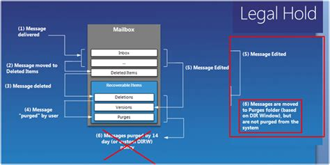 Office 365 Litigation Hold Exchange 2010 Single Item Recovery Architecture