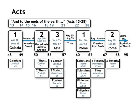 themes in the book of acts acts timeline book of acts timeline not your mama s