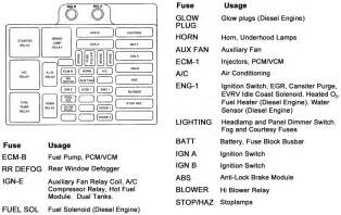 1997 chevy tahoe wiring diagram pdf 1997 chevrolet free wiring diagrams