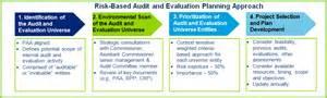 Vulnerability Assessment Report Template risk based audit plan 2014 2018