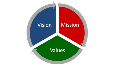 vision to mission vision mission and values fifth manhattan payments