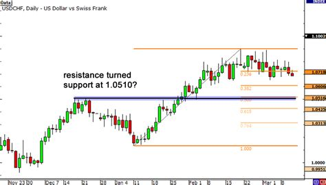 how are resistors used resistors used in everyday 28 images scalping the audchf reversal 8360 resistance in focus