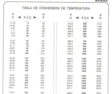 table de convertion aplicacioneselectricas convertion table temperature