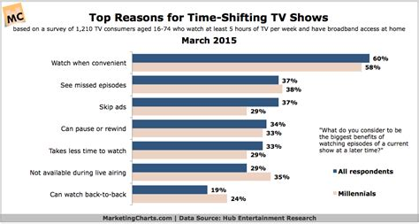 Top 7 Reasons To Post Your Profile On A Dating Site by Top 7 Reasons For Time Shifting Tv Chart