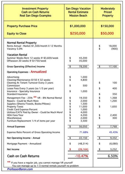 rental property income statement template vacation rentals vs regular rental property rental