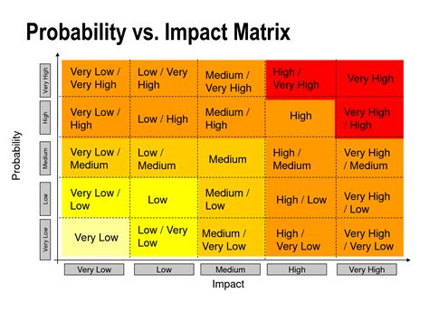 risk probability matrix pictures to pin on pinterest
