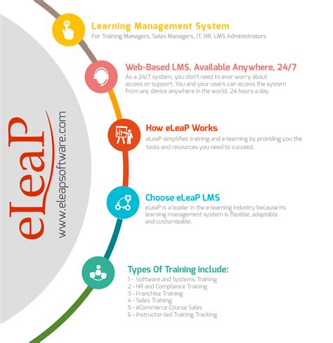 online tutorial management system e learning software learning management system online