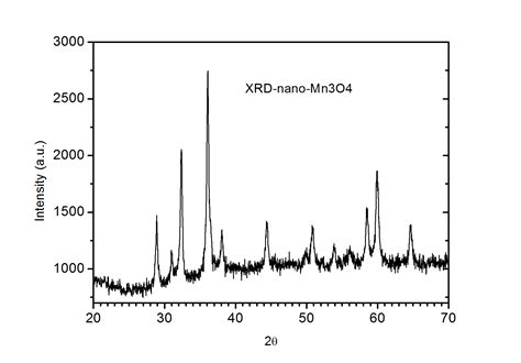 xrd pattern of magnesium oxide mn3o4 nanoparticles mn3o4 nanopowder manganese oxide