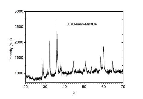 xrd patterns of ni nio pdda g nanohybrids mn3o4 nanoparticles mn3o4 nanopowder manganese oxide