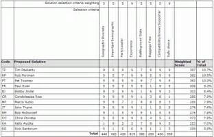interview scoring matrix template search results